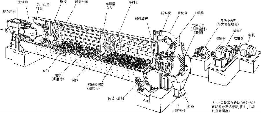 水泥原料球磨机