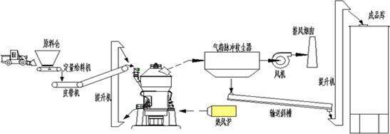 矿渣立磨工艺流程